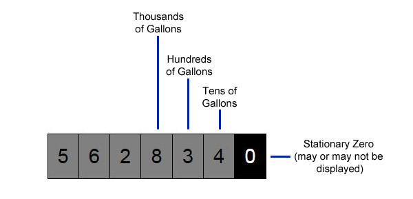 Gallons measurement example