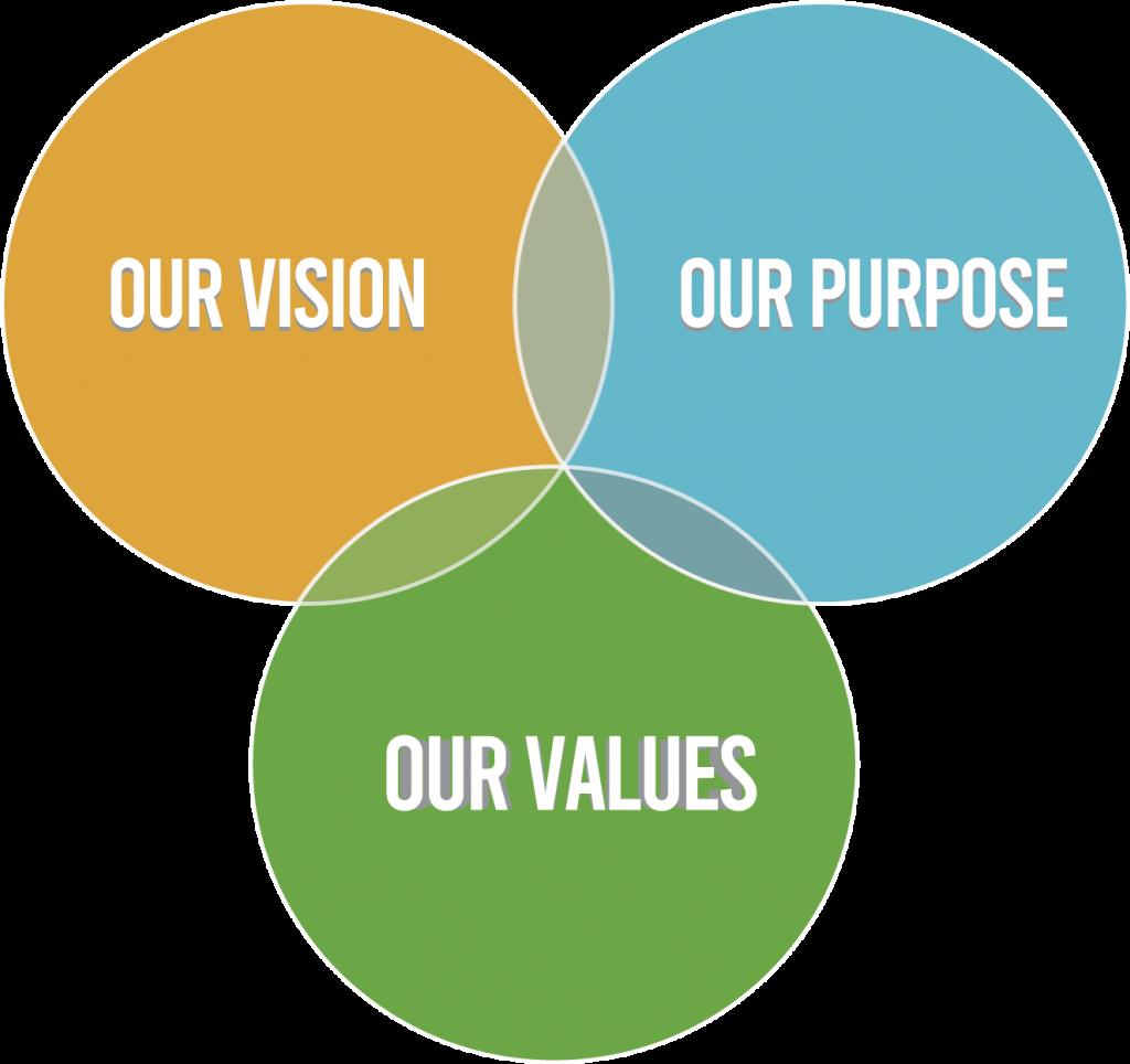 WUM Values